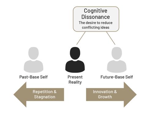 future-based self